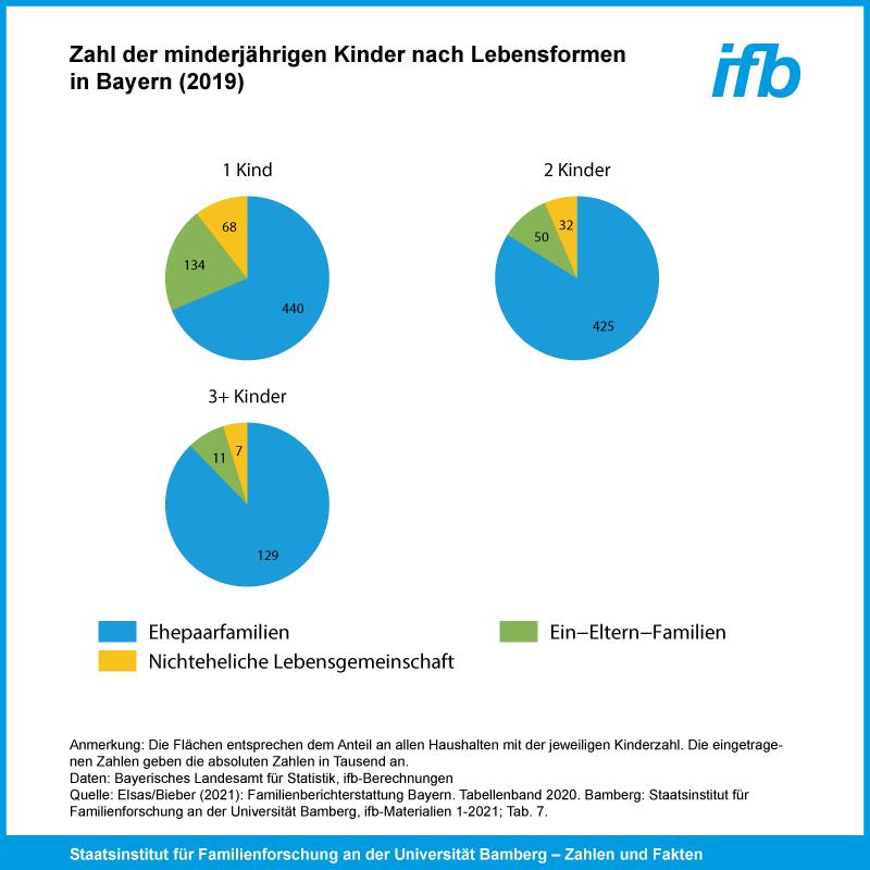 Lebensgemeinschaften Bayern